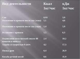 Вид деятельности Ккал 1кг/час кДж 1кг/час Сон 0,93 3,9 Положение в кроват