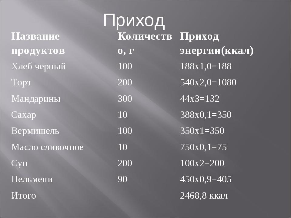 Приход Название продуктовКоличество, гПриход энергии(ккал) Хлеб черный100...