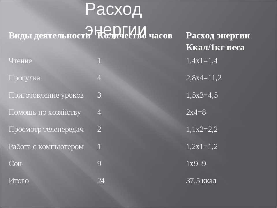 Расход энергии Виды деятельностиКоличество часовРасход энергии Ккал/1кг вес...