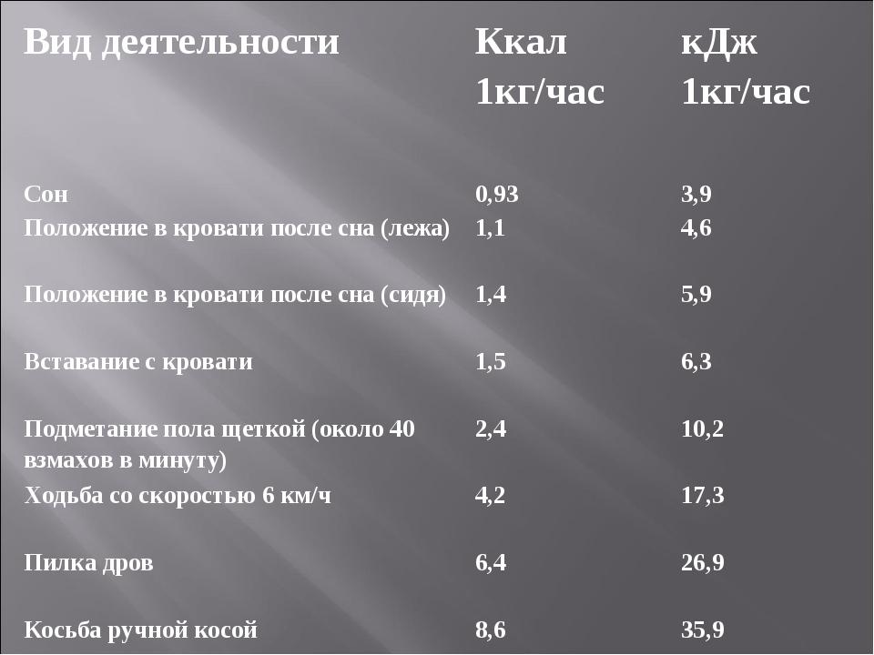 Вид деятельности Ккал 1кг/час кДж 1кг/час Сон 0,93 3,9 Положение в кроват...
