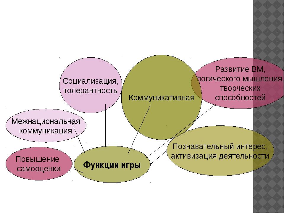 Функции игры Познавательный интерес, активизация деятельности Развитие ВМ, л...