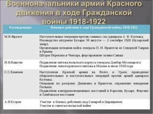 КомандующиеВоенные действия в ходе Гражданской войны 1018-1922 М.В.ФрунзеНа