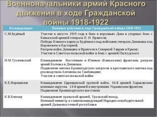 КомандующиеВоенные действия в ходе Гражданской войны 1018-1922 С.М.БудёныйУ