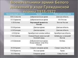 Командующий генералАрмия Район действия войск М.В.АлексеевДобровольческая