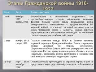 ЭтапДата Характеристика I этапоктябрь 1917 - ноябрь 1918Формирование и ст