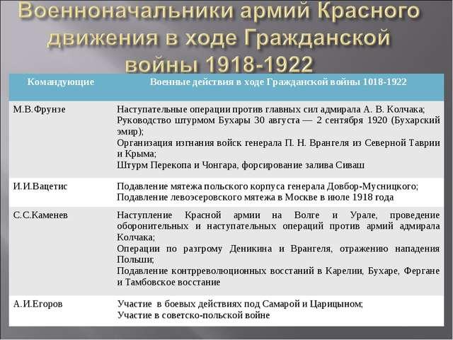 КомандующиеВоенные действия в ходе Гражданской войны 1018-1922 М.В.ФрунзеНа...