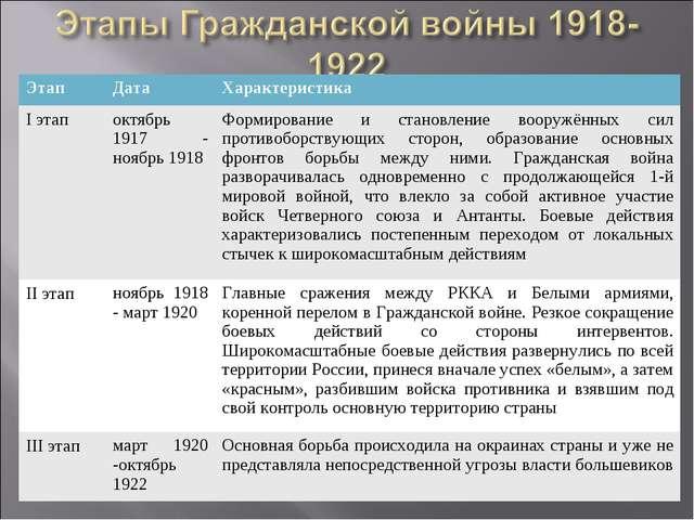 ЭтапДата Характеристика I этапоктябрь 1917 - ноябрь 1918Формирование и ст...
