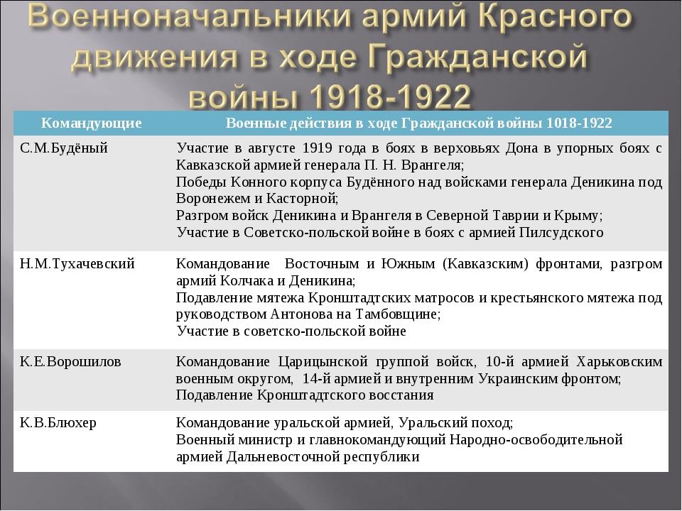 КомандующиеВоенные действия в ходе Гражданской войны 1018-1922 С.М.БудёныйУ...