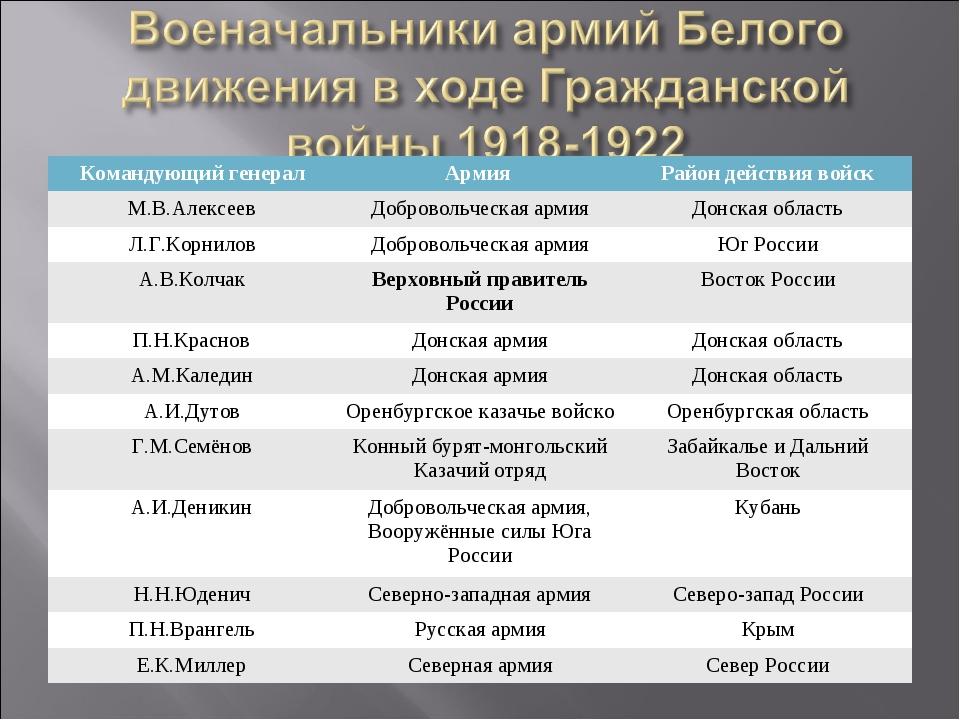 Командующий генералАрмия Район действия войск М.В.АлексеевДобровольческая...