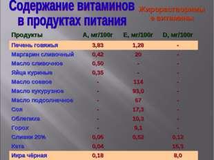 Жирорастворимые витамины ПродуктыА, мг/100гЕ, мг/100гD, мг/100г Печень гов