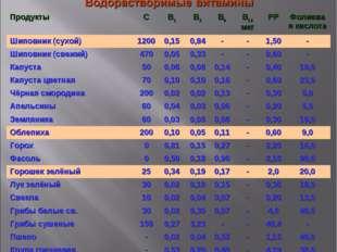 ПродуктыСВ1В2В6В12 мкгРРФолиевая кислота Шиповник (сухой)12000,150,