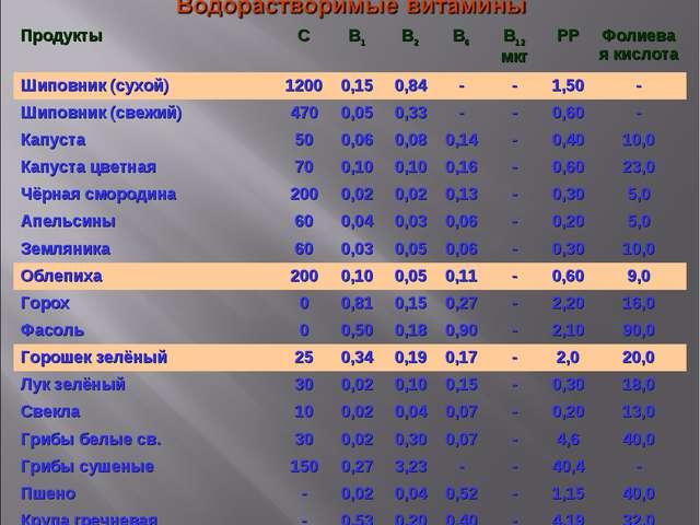 ПродуктыСВ1В2В6В12 мкгРРФолиевая кислота Шиповник (сухой)12000,150,...