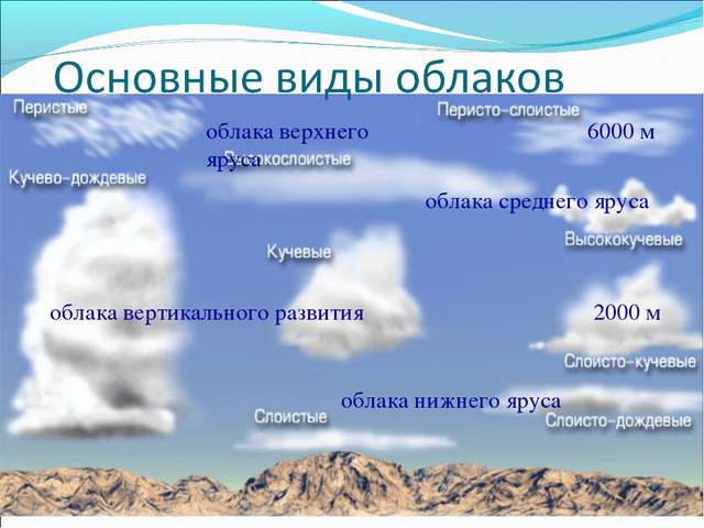 облака верхнего яруса 6000 м 2000 м облака среднего яруса облака нижнего ярус...