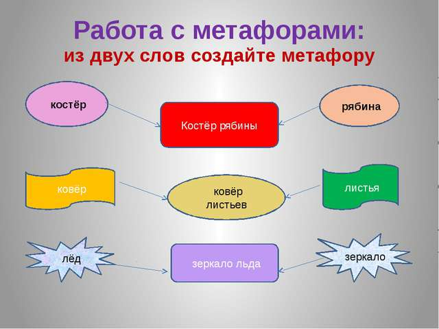 Работа с метафорами: из двух слов создайте метафору костёр рябина Костёр ряби...