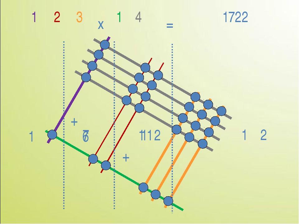 2 4 x = 1722 3 1 2 1 11 1 2 + 1 1 6 + 7