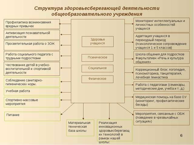 * Структура здоровьесберегающей деятельности общеобразовательного учреждения...