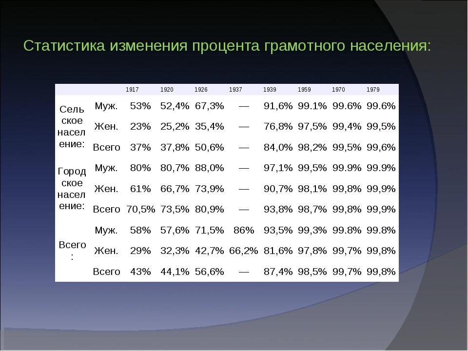 Статистика изменения процента грамотного населения: 1917192019261937193...