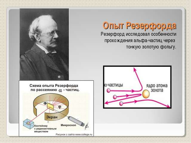Опыт Резерфорда Резерфорд исследовал особенности прохождения альфа-частиц чер...