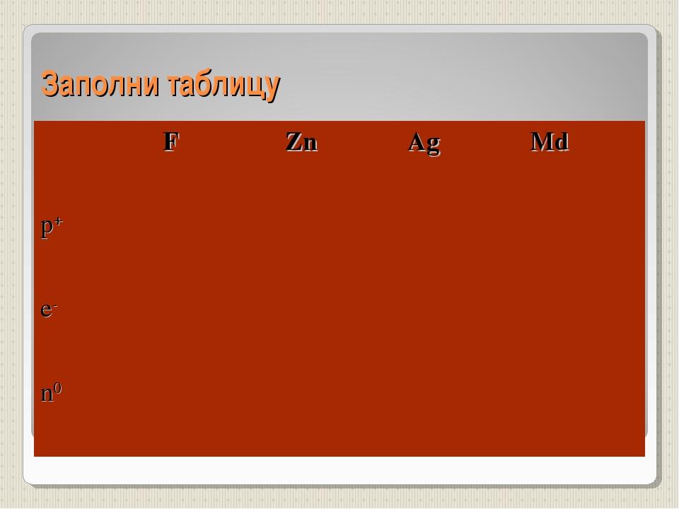 Заполни таблицу FZnAgMd p+ e- n0