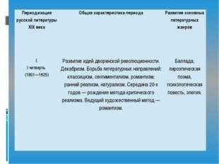 Периодизация русской литературы XIX века Общая характеристика периода Развити