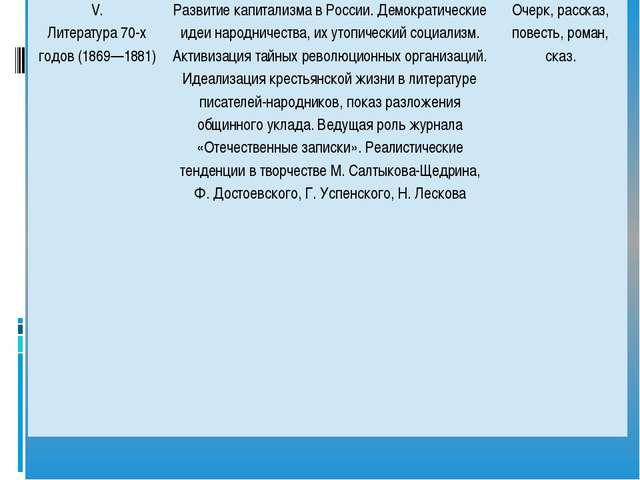 V. Литература 70-х годов (1869—1881) Развитие капитализма в России. Демократ...