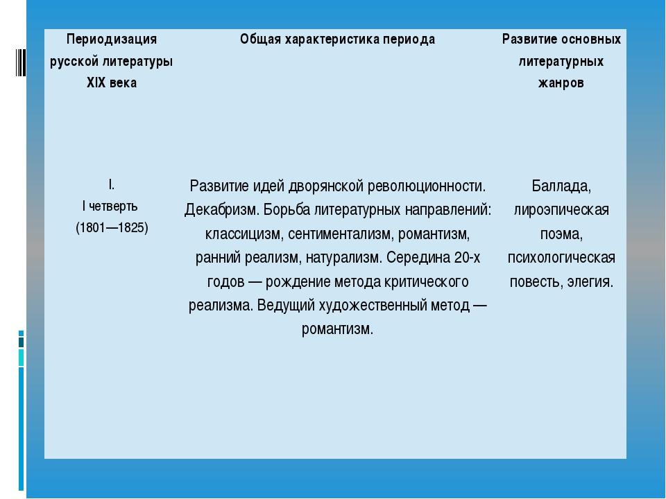 Периодизация русской литературы XIX века Общая характеристика периода Развити...