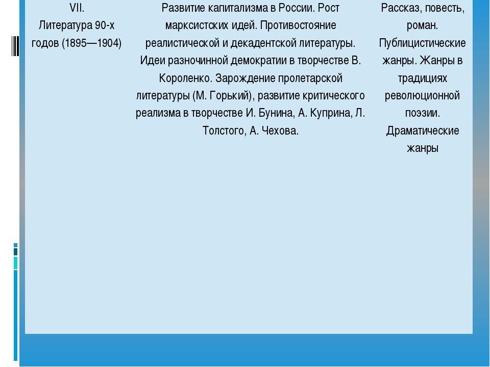 VII. Литература 90-х годов (1895—1904) Развитие капитализма в России. Рост м...
