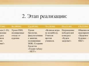 2. Этап реализации: Пн.(07.04) Вт.(08.04) Ср.(09.04) Чт.(10.04) Пт.(11.04) Сб
