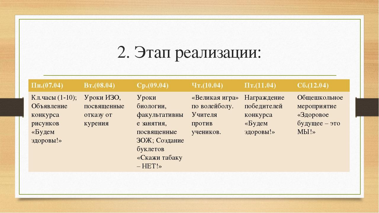 2. Этап реализации: Пн.(07.04) Вт.(08.04) Ср.(09.04) Чт.(10.04) Пт.(11.04) Сб...