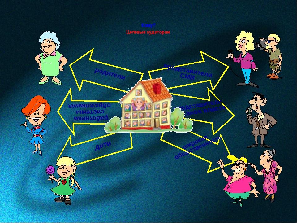 Кому? Целевые аудитории родители дети работники системы образования представи...