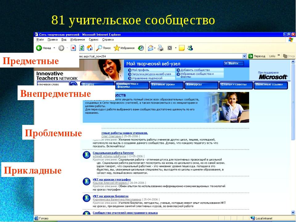 81 учительское сообщество Предметные Прикладные Проблемные Внепредметные