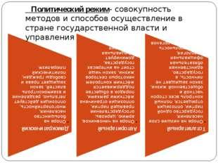 Политический режим- совокупность методов и способов осуществление в стране г