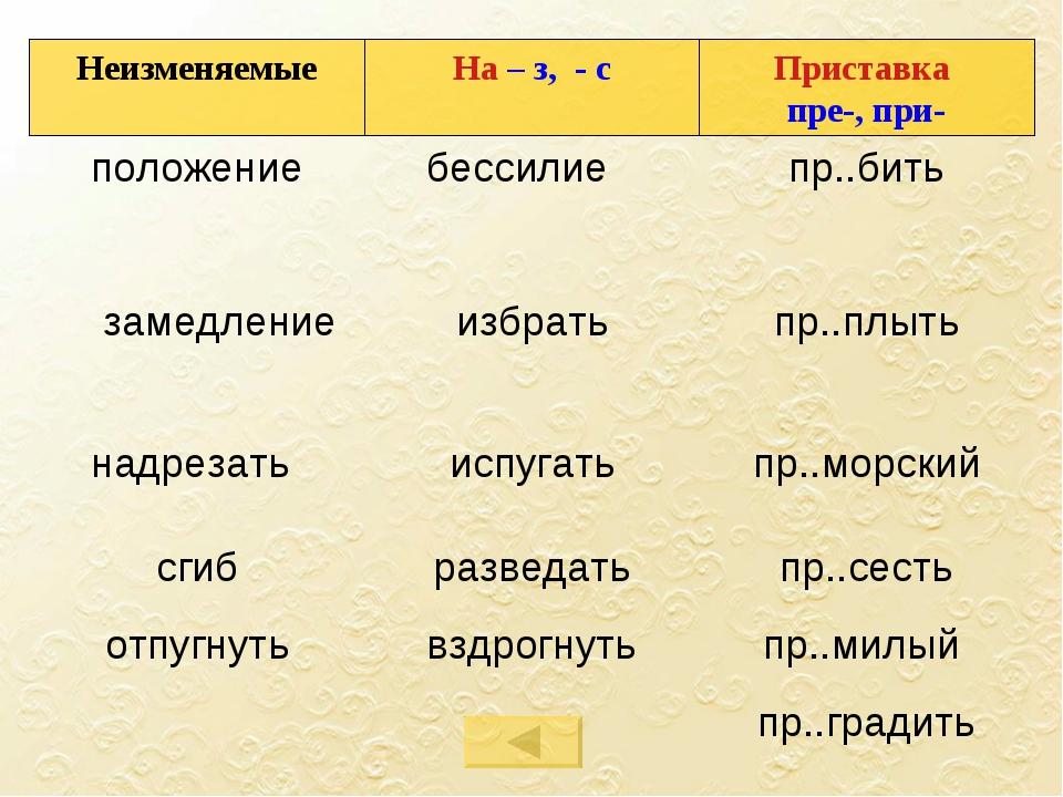 Неизменяемые На – з, - с Приставка пре-, при- положениебессилие пр..бить з...