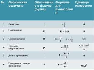 № Физическая величина Обозначение в физике(буква) Формуладля вычисления Едини