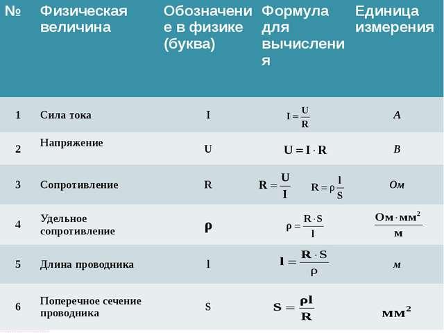 № Физическая величина Обозначение в физике(буква) Формуладля вычисления Едини...