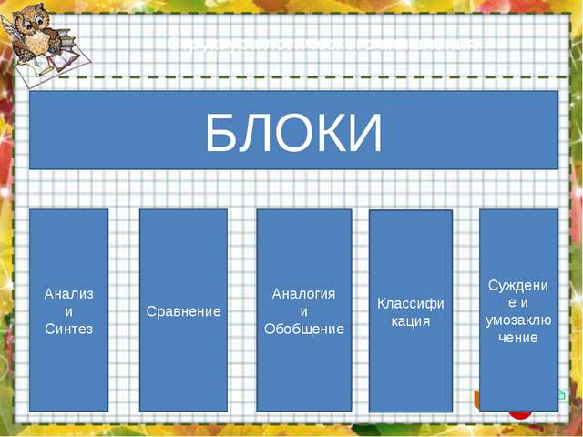 Структура логического мышления БЛОКИ Анализ и Синтез Сравнение Аналогия и Обо...