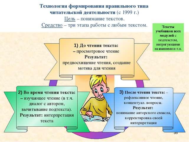 Усложненные задания к тексту учебника Написание опорного конспекта. Составле...