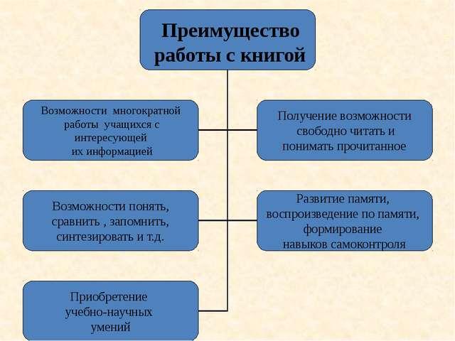 Диалогическое взаимодействие с учащимися в процессе преподавания модуля «Осно...