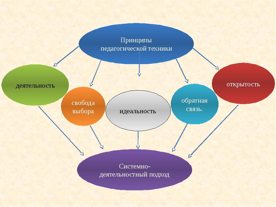 ПРИНЦИП ИДЕАЛЬНОСТИ: максимально использовать возможности, знания, интересы...