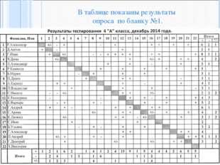 В таблице показаны результаты опроса по бланку №1.