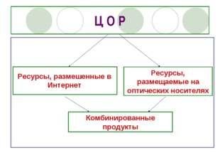Ц О Р Ресурсы, размешенные в Интернет Ресурсы, размещаемые на оптических носи