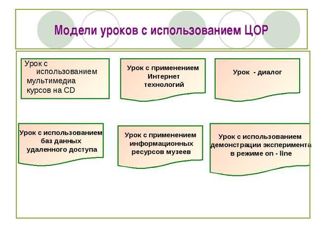 Модели уроков с использованием ЦОР Урок с использованием мультимедиа курсов н...