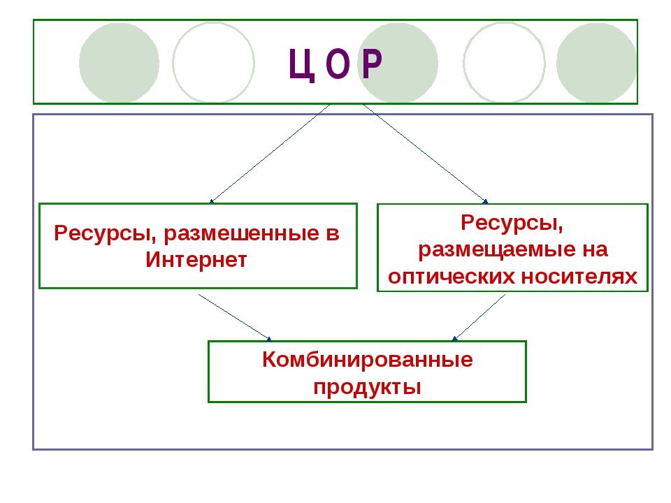 Ц О Р Ресурсы, размешенные в Интернет Ресурсы, размещаемые на оптических носи...