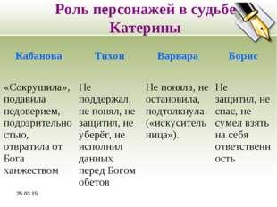 * Роль персонажей в судьбе Катерины КабановаТихонВарвараБорис «Сокрушила»,