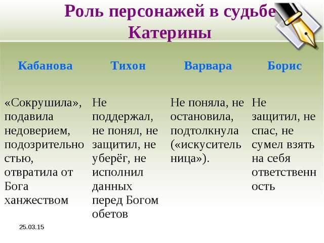 * Роль персонажей в судьбе Катерины КабановаТихонВарвараБорис «Сокрушила»,...