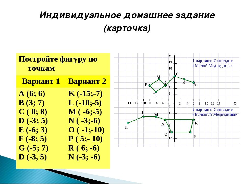 Индивидуальное домашнее задание (карточка) Постройте фигуру по точкам Вариан...