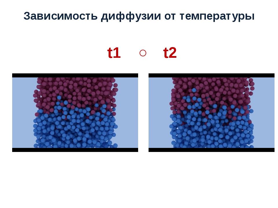 Зависимость диффузии от температуры t1 ˂ t2