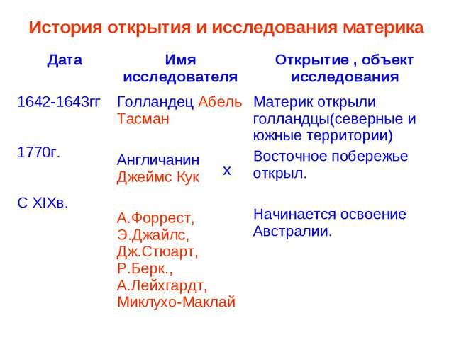 История открытия и исследования материка X ДатаИмя исследователяОткрытие ,...