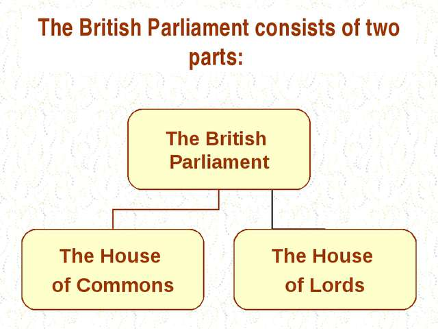 The British Parliament consists of two parts: