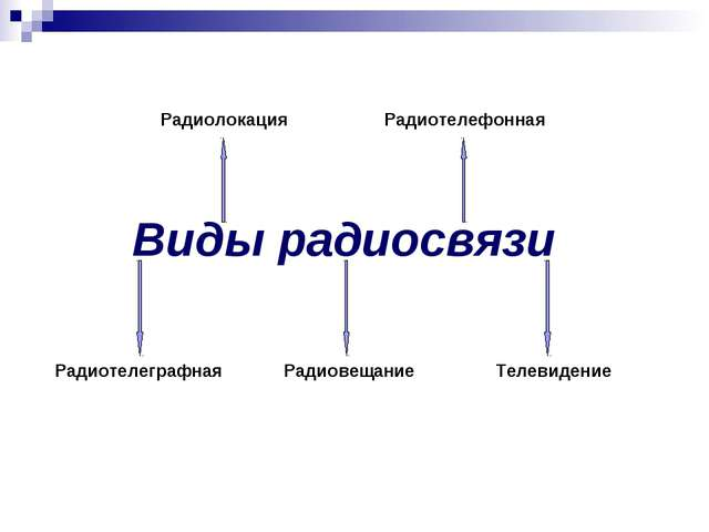 Виды радиосвязи Радиотелеграфная Радиовещание Телевидение Радиолокация Радио...